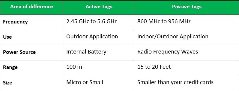 Difference between Active RFID Tags and Passive RFID Tags