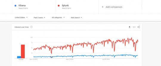 Comparison of Kibana vs Splunk past 5 years google trends