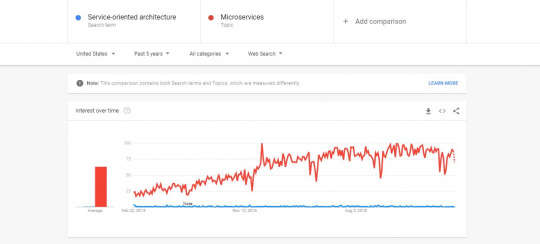 Comparison of soa vs microservices past 5 years google trends