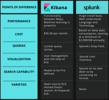 Kibana vs. Splunk Comparison Via Tabular Diagram