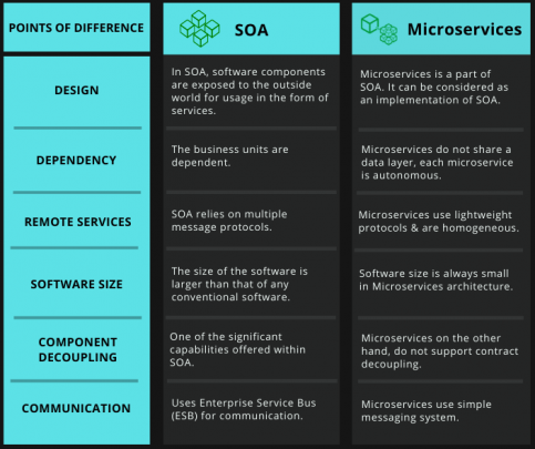 SOA vs. Microservices Comparison Via Tabular Diagram