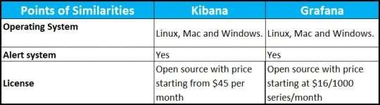 Similarities between Kibana and Grafana via Tabular Diagram