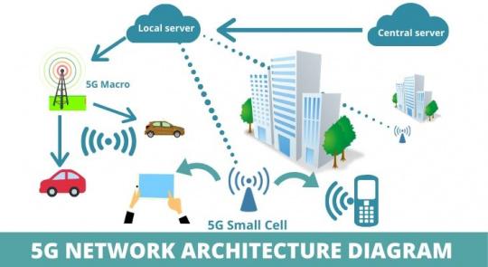 5G Network Architecture Diagram