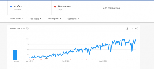 Grafana vs. Prometheus Which is More Popular