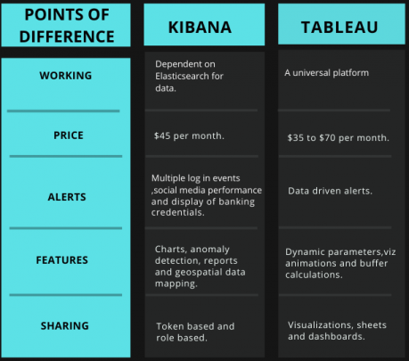 Kibana vs Tableau Comparison Via Tabular Diagram