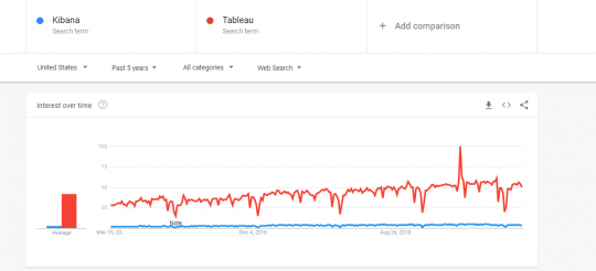 Kibana vs Tableau Which is More Popular