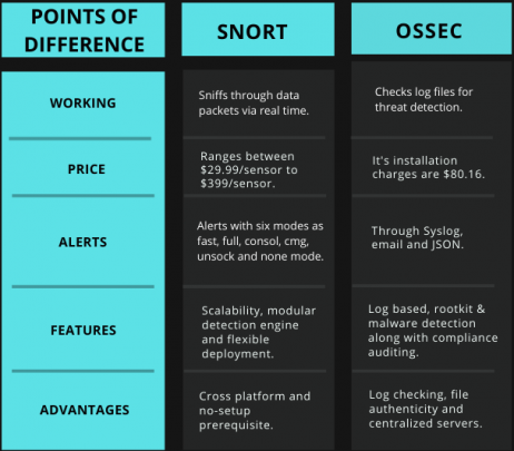 Snort vs Ossec Comparison Via Tabular Diagram
