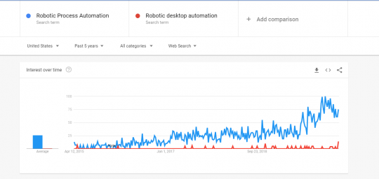 Google trend comparison RPA Vs RDA which is popular