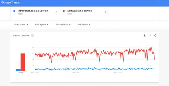 IaaS vs. SaaS Which is More Popular