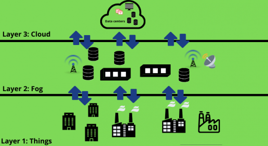 Working Architecture of Fog Computing