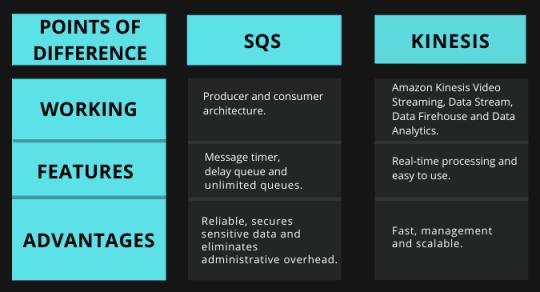 Amazon SQS vs Kinesis Tabular Comparison