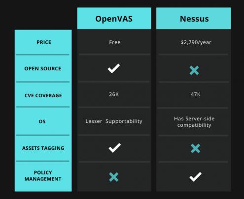 OpenVAS vs Nessus Tabular Comparison