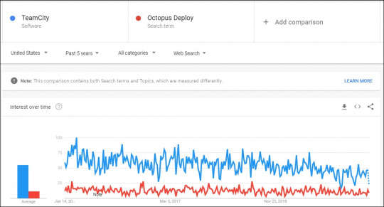 Google trend comparison of TeamCity vs Octopus Deploy