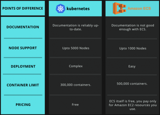 Kubernetes vs ECS Tabular Comparison