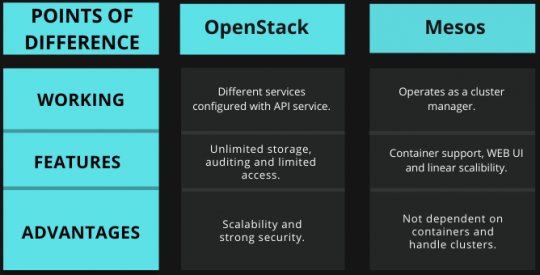 Tabular comparison of OpenStack vs Mesos