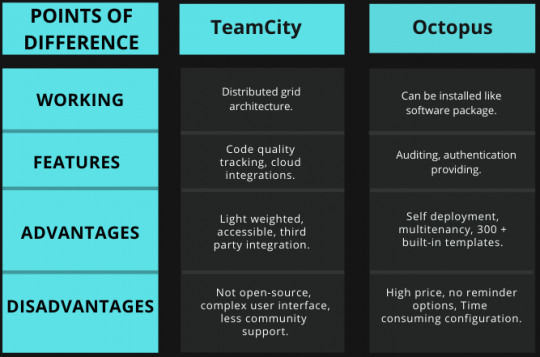 Tabular comparison of TeamCity vs Octopus