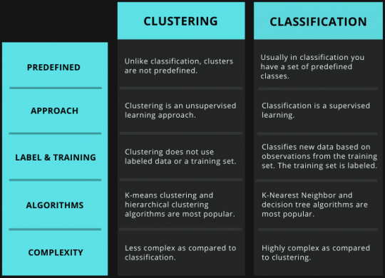 Data Mining Clustering vs. ClassificationTabular comparison