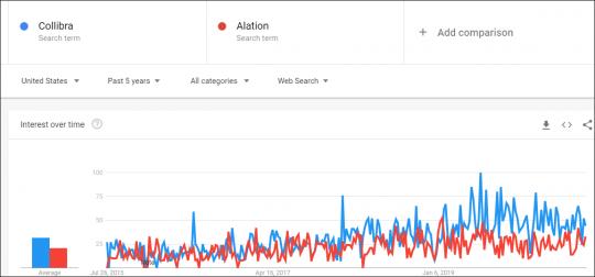 Google comparison of past five years Collibra vs. Alation
