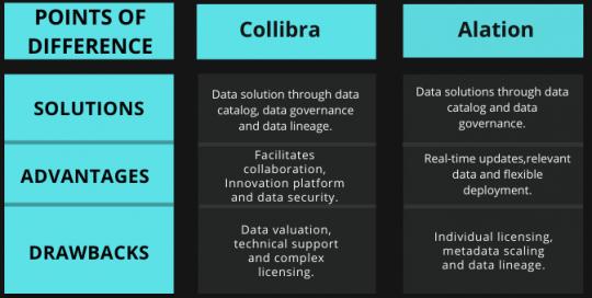 Tabular comparison of Collibra Vs Alation
