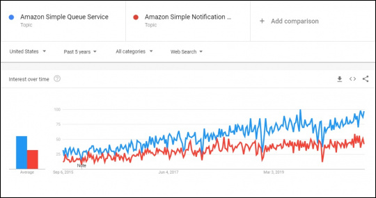 Google Trends comparison of Amazon SQS and Amazon SNS