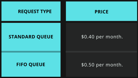Request Type Price for Amazon SQS and SNS