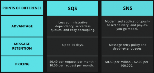 Tabular Comparison of Amazon SQS vs Amazon SNS