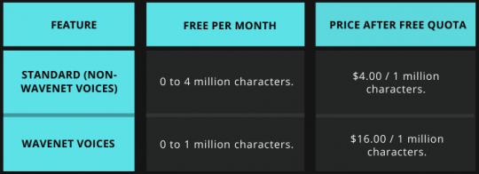 Text–to-Speech Price