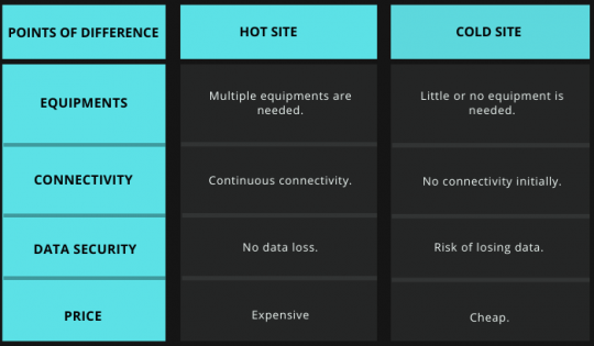 Hot site vs Cold site Tabular comparison