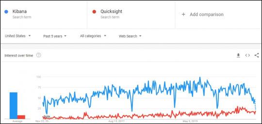 Kibana Vs Quicksight Google Trend Comaprison of Five years