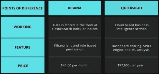 Tabular comparison of Kibana vs Quicksight