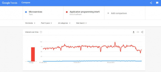 Google Trends Microservices vs API