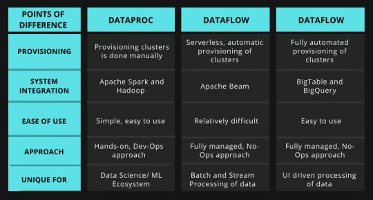 Tabular Comparison of Dataproc, Dataflow andDataprep
