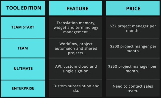 Tabular comparison of price and feature of Memsource