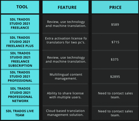 Tabular comparison of price and feature of SDL Trados
