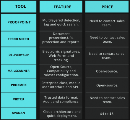 Tabular comparison of tools