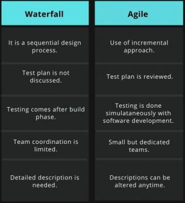 Tabular comparison of waterfall and agile